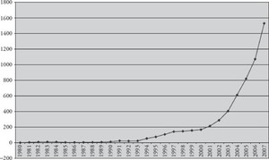 Figure 1.4 China's foreign exchange reserve 1980–2007($ billion).